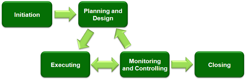 phase of it project management